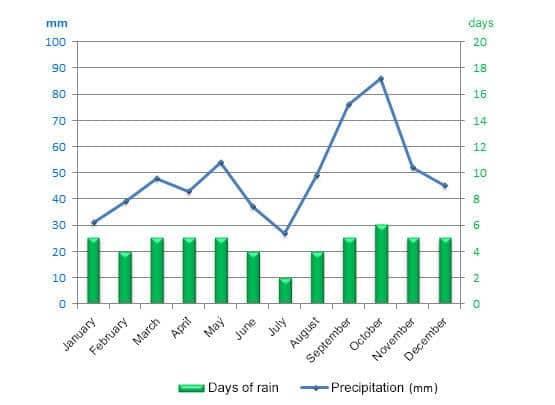 weather barcelona precipitation
